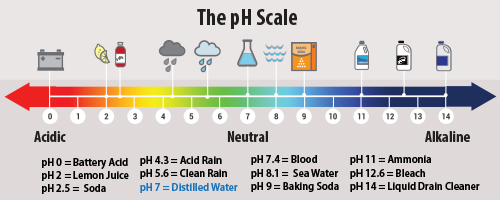 pH scale of water for TDS